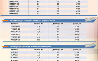 Герметизация резьбовых соединений в сантехнике и системах отопления