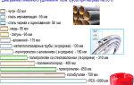Коэффициент линейного расширения полипропиленовых труб
