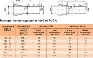 Полимерные трубы: их виды и диаметры, применение в водоснабжении и канализации