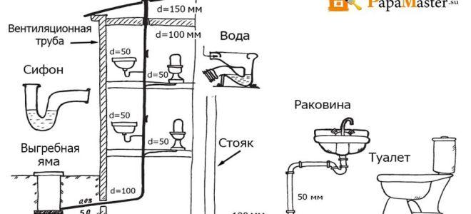 Вентиляция канализации в частном доме – узнаем какие бывают виды и примеры схем, монтаж своими руками