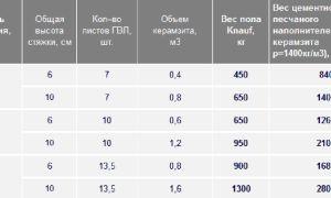 Расчет керамзита для стяжки пола – калькулятор онлайн