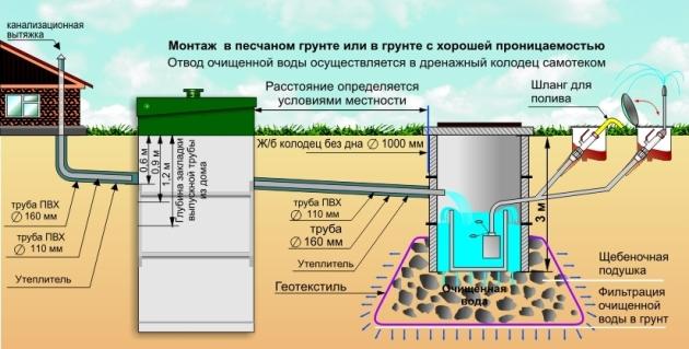 Принцип действия для всех типов бытовых очистных сооружений