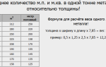 Онлайн калькулятор перевода металла из метров в тонны и обратно. так же представлен способ как самостоятельно определить вес металла по размерам