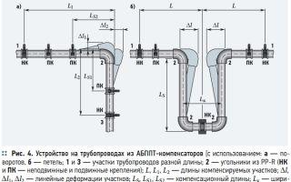 Компенсаторы для трубопроводов отопления: их виды, назначение и установка