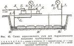 Проведение гидроиспытания трубопроводов – инструкция и правила процедуры