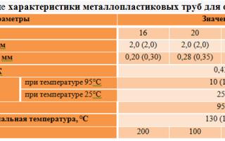 Металлопластиковые трубы для отопления – технические характеристики