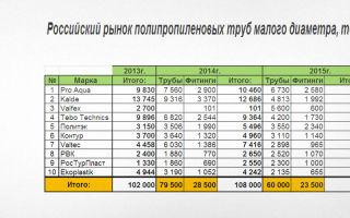 Производство полипропиленовых труб в россии: список организаций