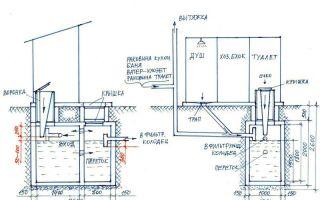 Канализация на даче своими руками – пошаговая инструкция со схемами и видео пособием
