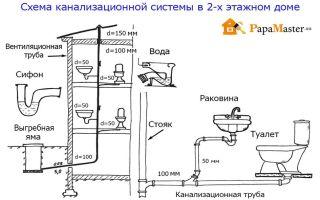 Схема канализации в частном доме: как сделать своими руками, разберем устройство и типы канализационных систем