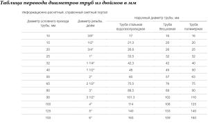 Диаметр труб в дюймах и миллиметрах – таблицы и формула для перевода