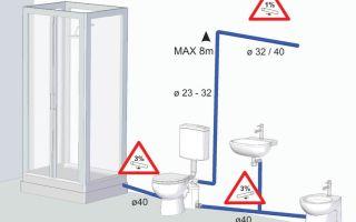 Сололифт для канализации – как выбрать, плюсы и минусы, установка
