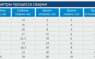Температура пайки полипропиленовых труб: таблица времени