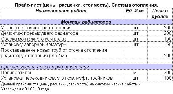 Стоимость работ полипропиленового отопления